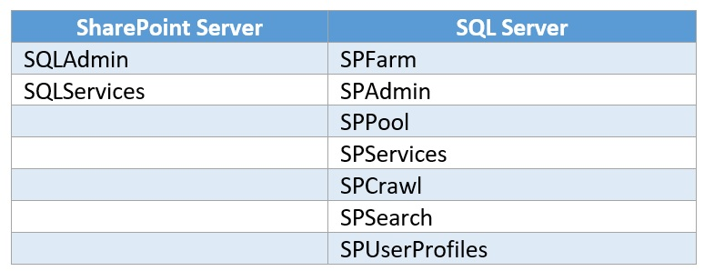 SharePoint Farm User Accounts
