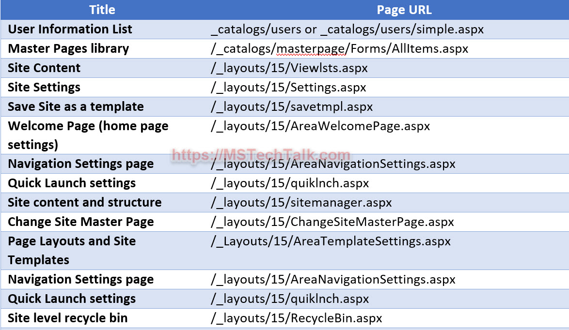 SharePoint important urls