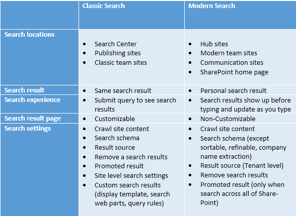 SharePoint Online Classic Search vs Modern Search