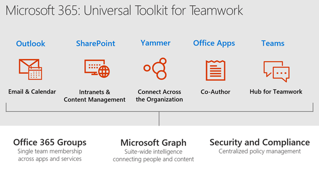 Microsoft 365: Universal Toolkit for Teamwork