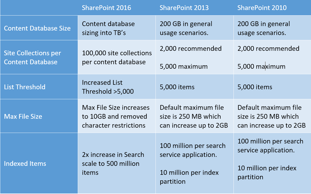 Comparing SharePoint 2016 Boundaries and limitations with SharePoint 2013 & 2010
